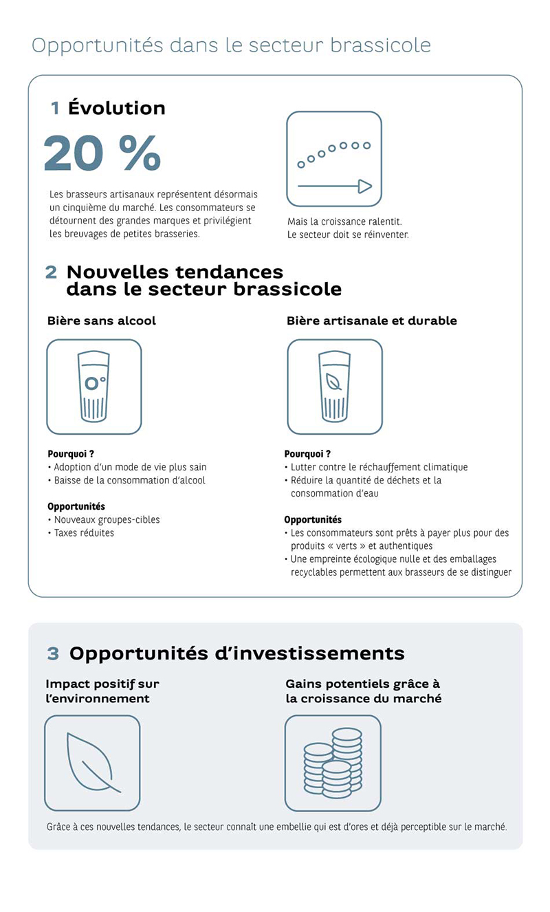 20191122_infographie_focus_impact-investing_Sustainable-Beer_FR