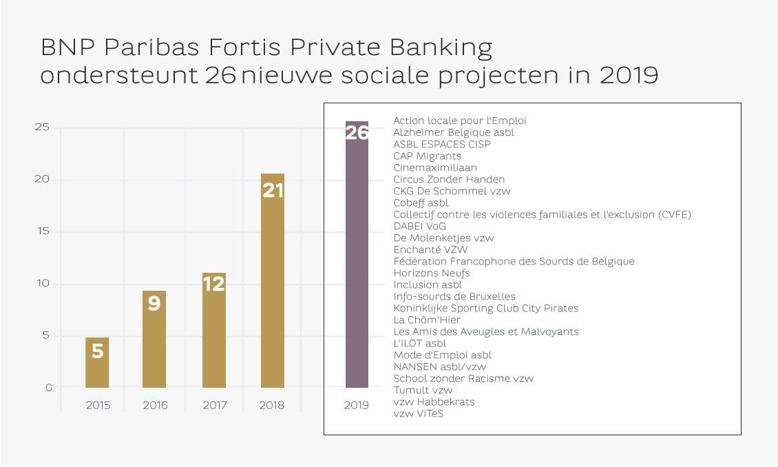 BNP Paribas Fortis Private Banking ondersteunt 26 nieuwe sociale projecten in 2019