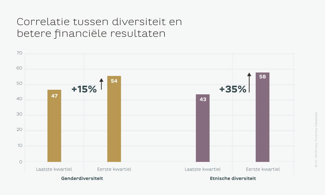 Sustainability_diversiteit en financieel succes