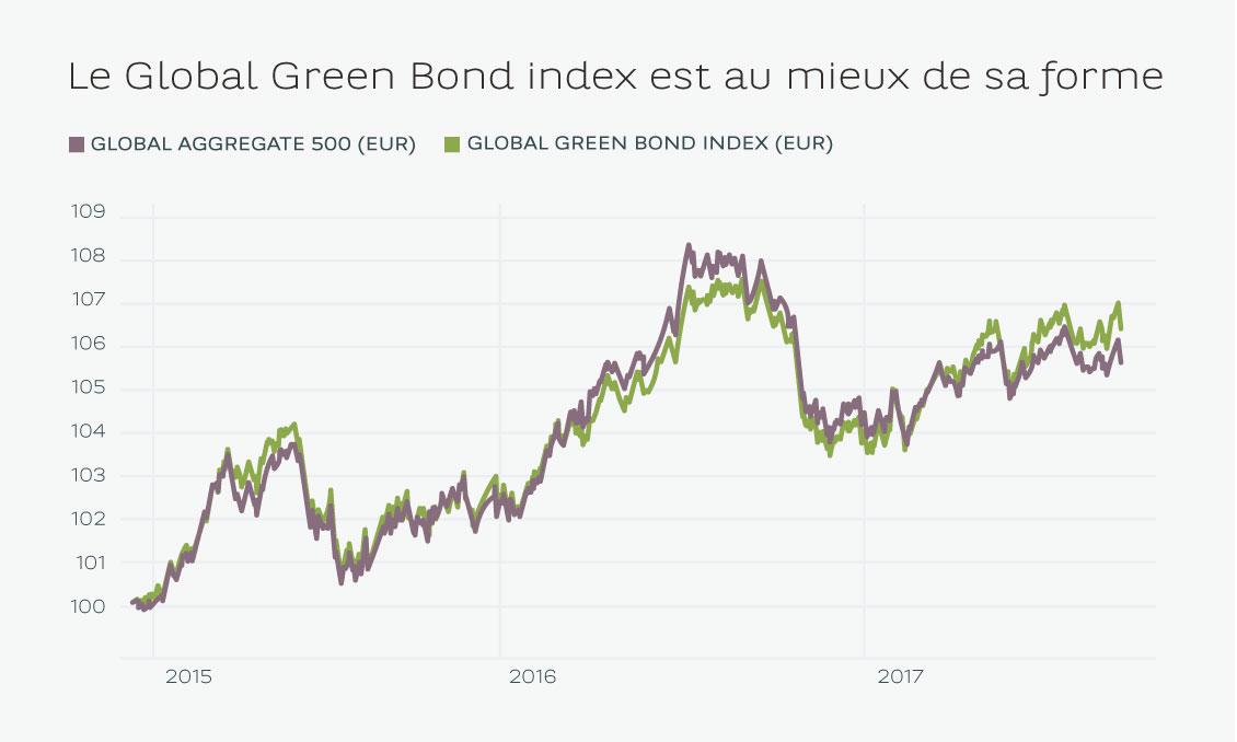 Les obligations vertes : un rendement comparable aux titres classiques