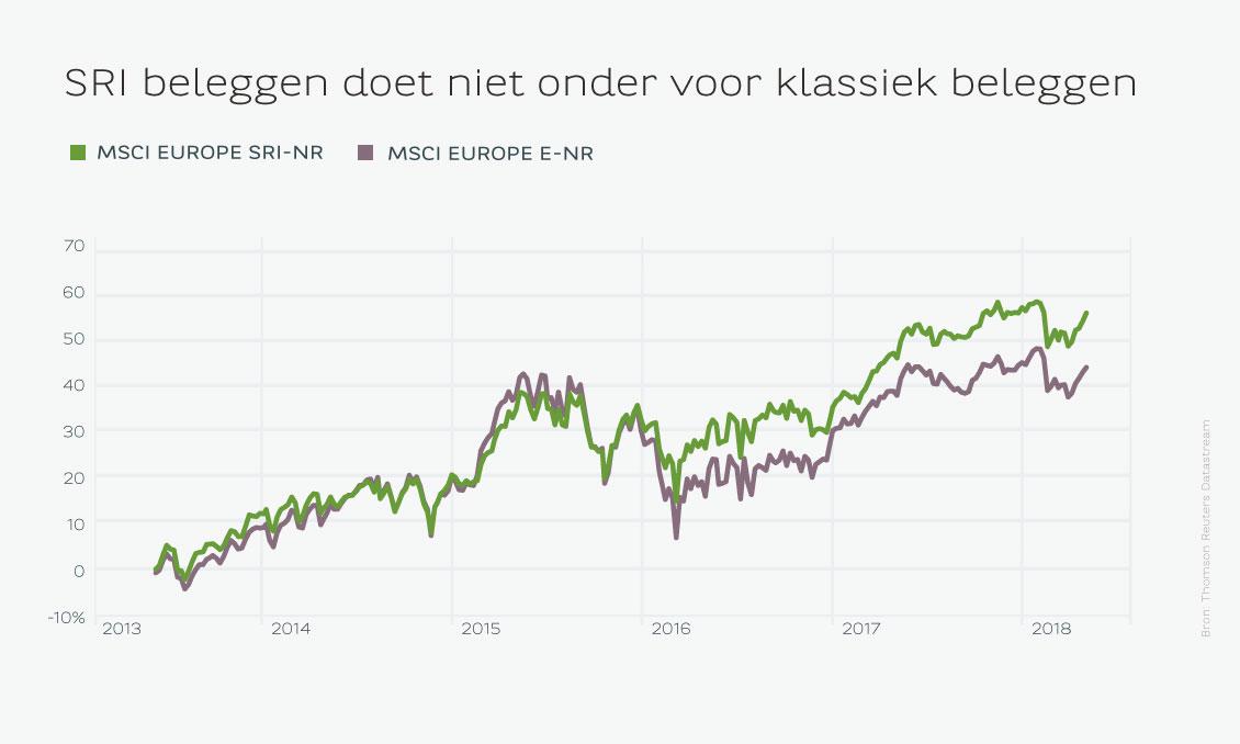 duurzaam beleggen rendeert
